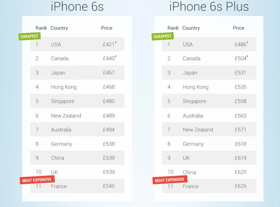 iPhone 6S americano funziona in Italia?